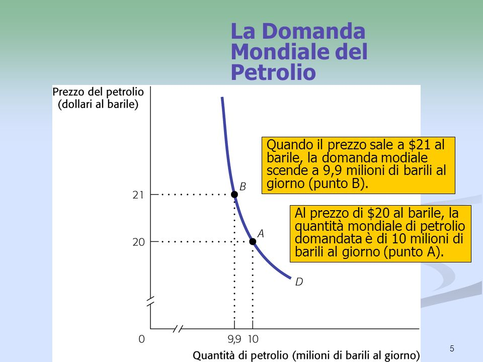 La Domanda Mondiale del Petrolio