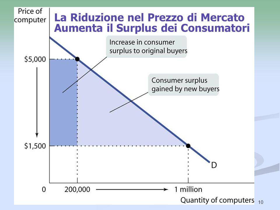 La Riduzione nel Prezzo di Mercato Aumenta il Surplus dei Consumatori