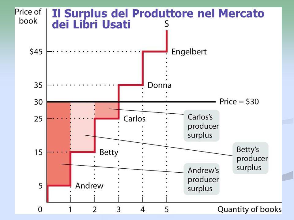 Il Surplus del Produttore nel Mercato dei Libri Usati