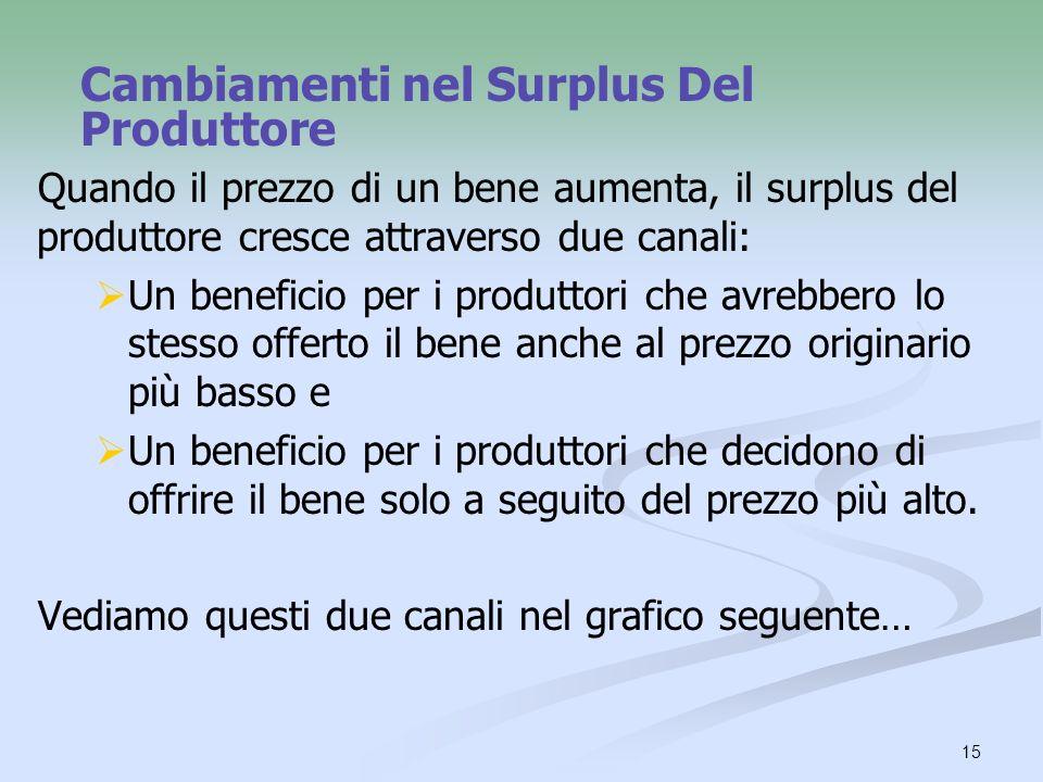 Cambiamenti nel Surplus Del Produttore
