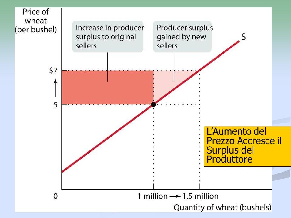 L'Aumento del Prezzo Accresce il Surplus del Produttore