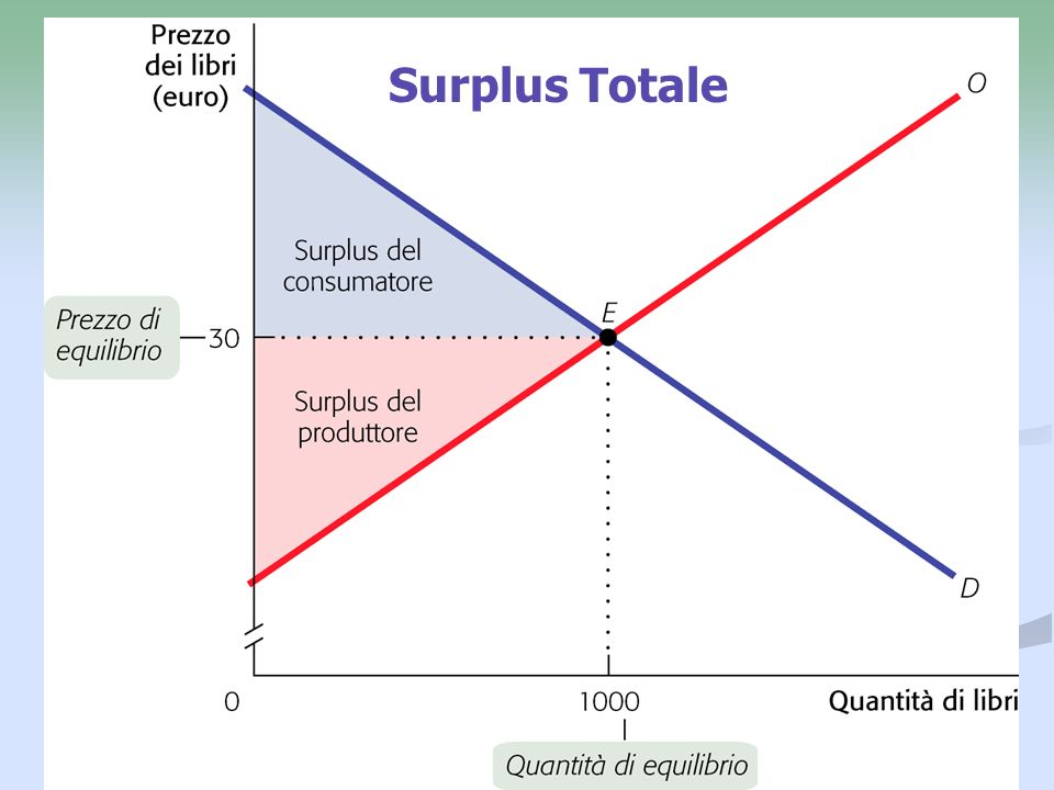 Surplus Totale