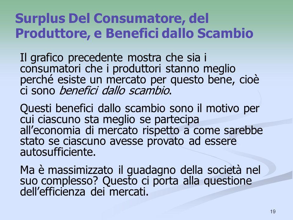 Surplus Del Consumatore, del Produttore, e Benefici dallo Scambio