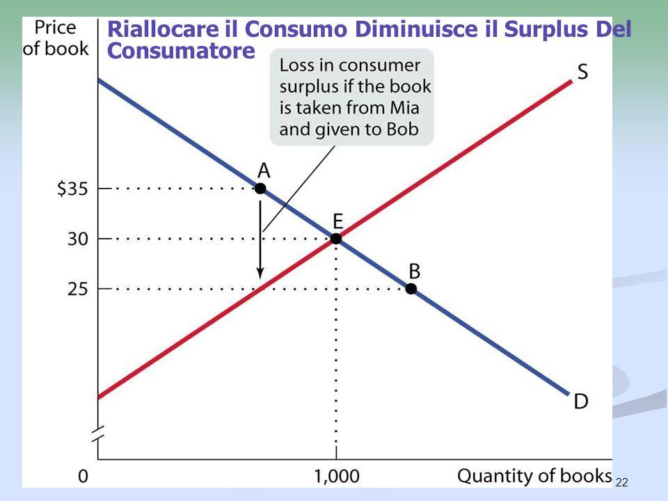 Riallocare il Consumo Diminuisce il Surplus Del Consumatore