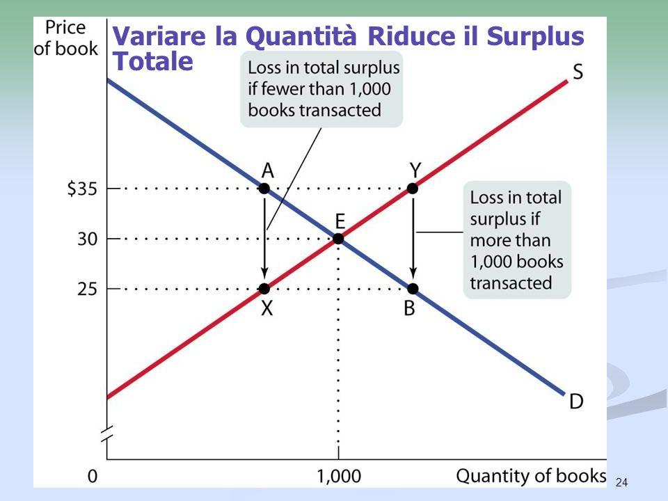 Variare la Quantità Riduce il Surplus Totale