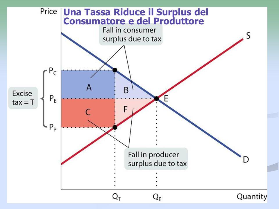 Una Tassa Riduce il Surplus del Consumatore e del Produttore