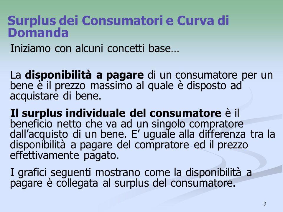Surplus dei Consumatori e Curva di Domanda