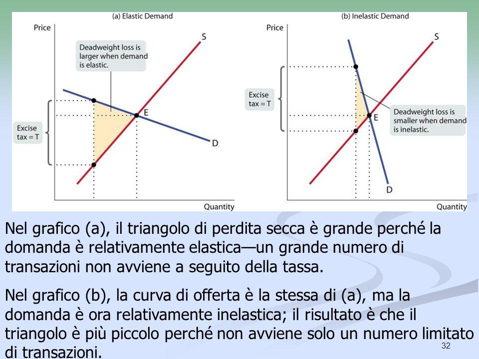 Nel grafico (a), il triangolo di perdita secca è grande perché la domanda è relativamente elastica—un grande numero di transazioni non avviene a seguito della tassa.