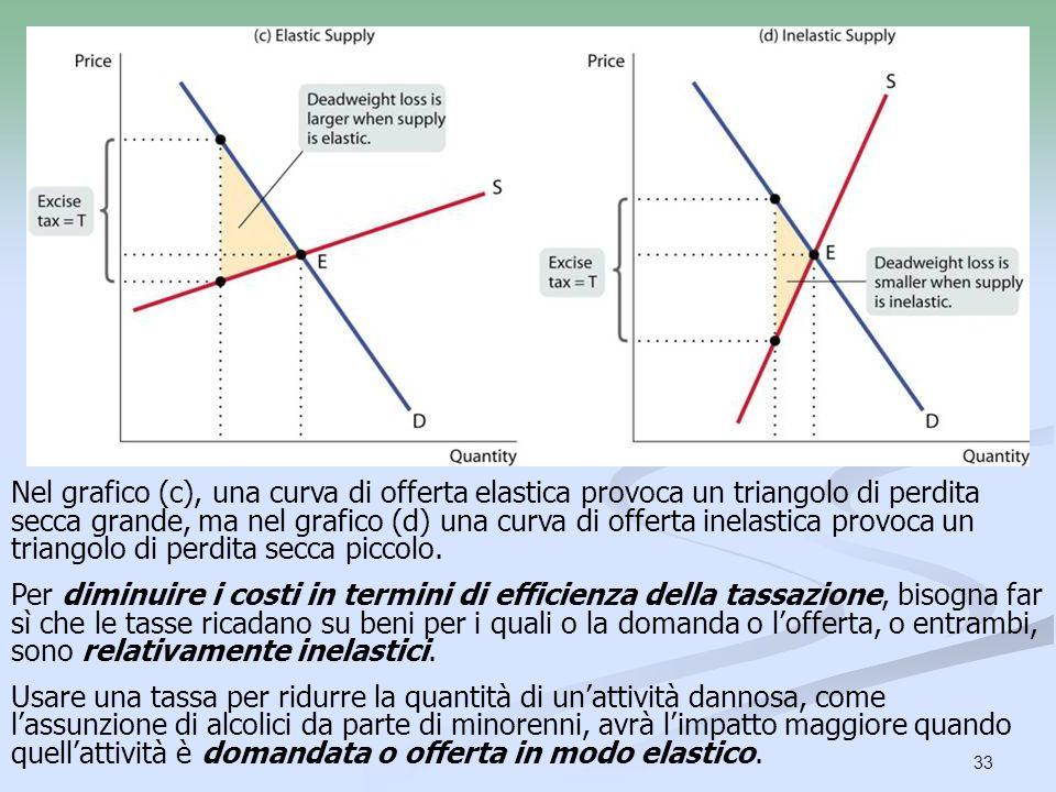 Nel grafico (c), una curva di offerta elastica provoca un triangolo di perdita secca grande, ma nel grafico (d) una curva di offerta inelastica provoca un triangolo di perdita secca piccolo.