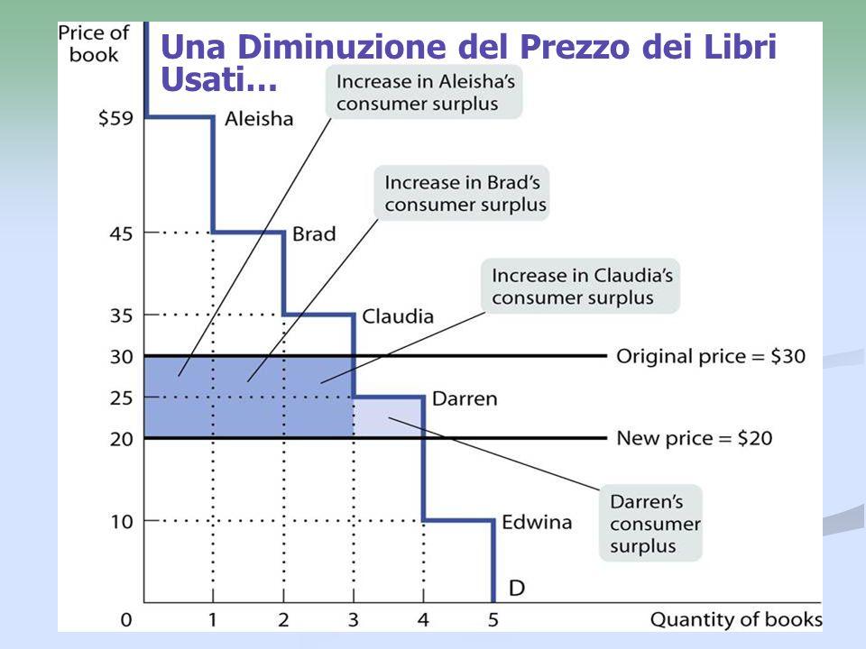 Una Diminuzione del Prezzo dei Libri Usati…