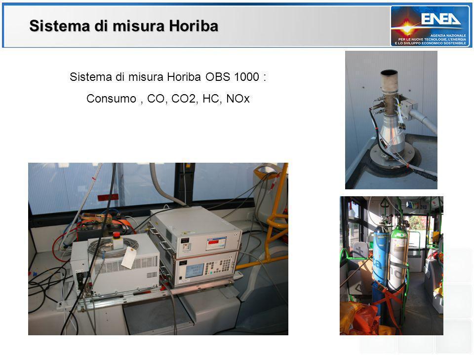 Sistema di misura Horiba OBS 1000 :