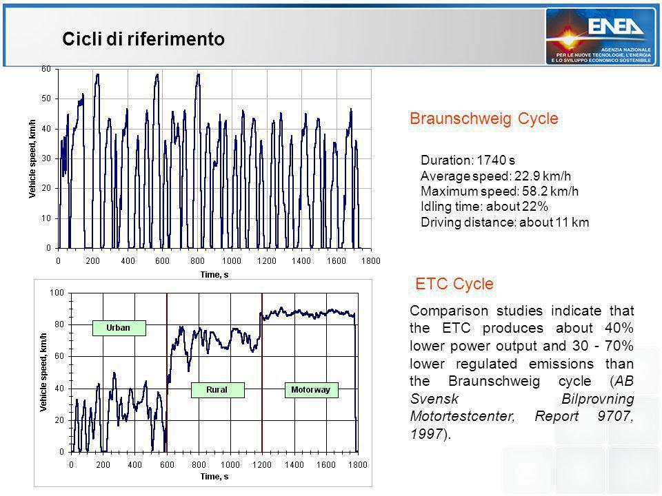 Cicli di riferimento Braunschweig Cycle ETC Cycle