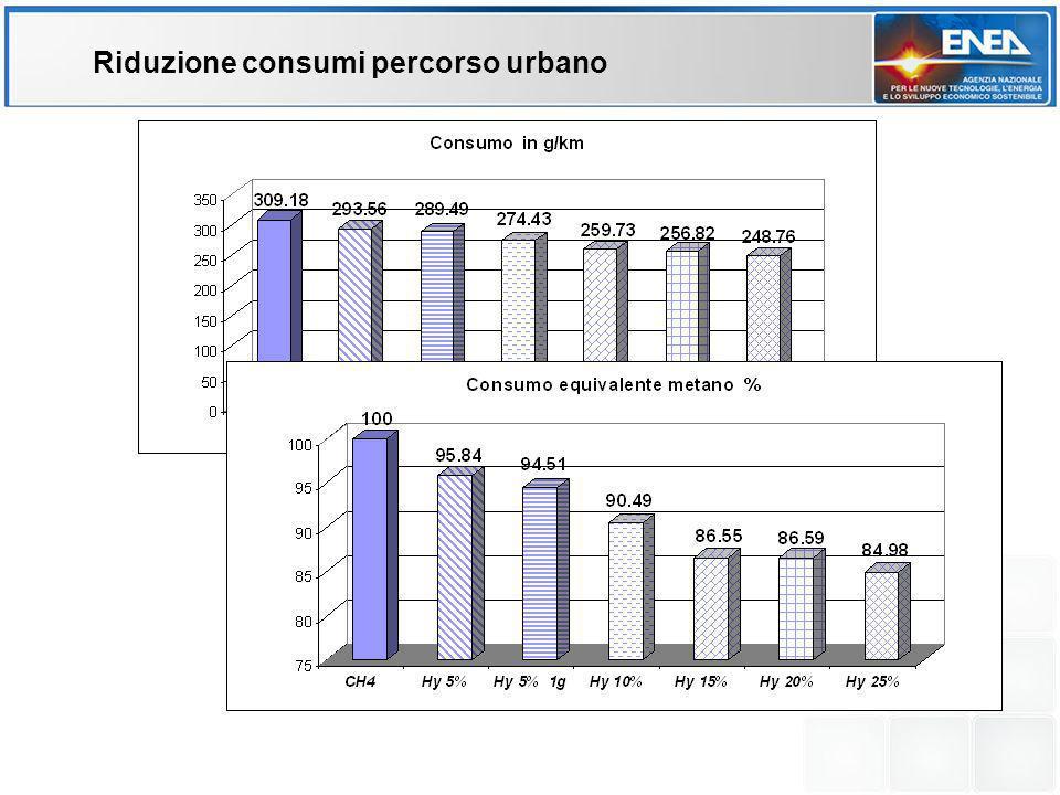 Riduzione consumi percorso urbano