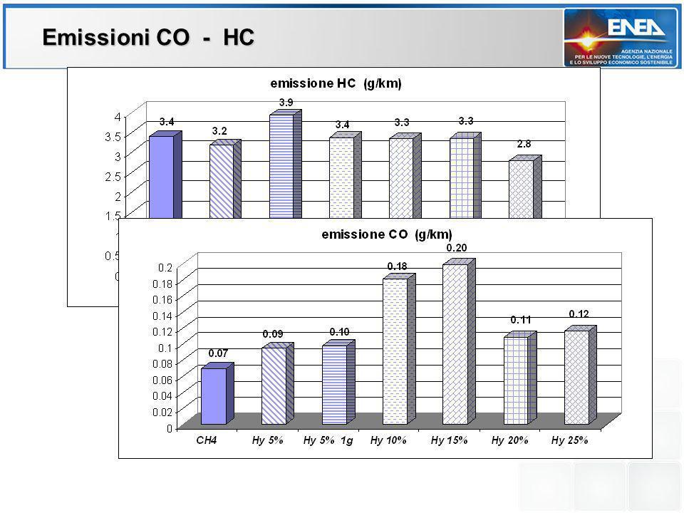 Emissioni CO - HC