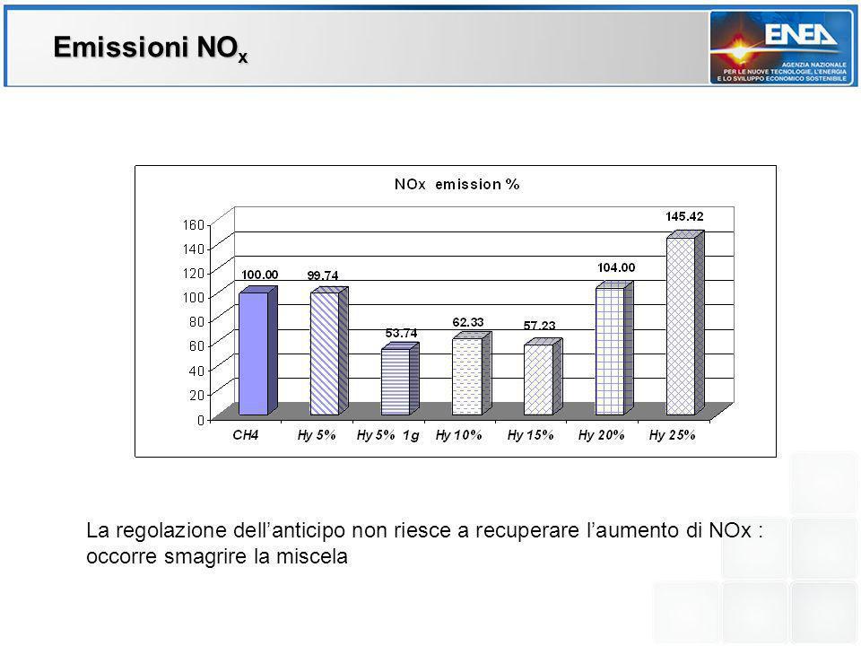 Emissioni NOx La regolazione dell'anticipo non riesce a recuperare l'aumento di NOx : occorre smagrire la miscela.