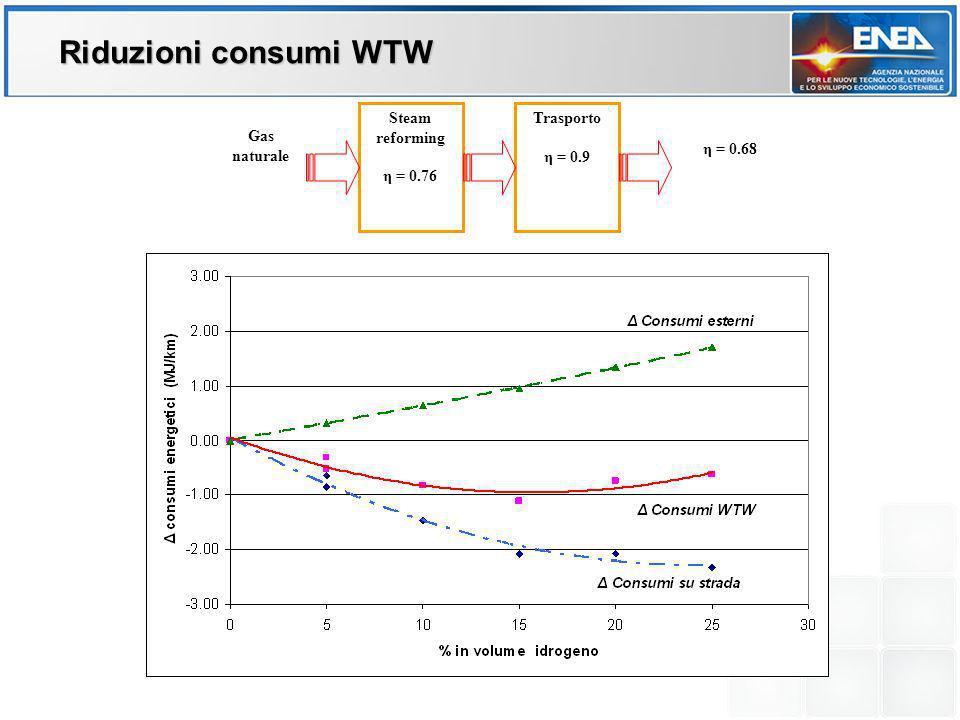 Riduzioni consumi WTW Steam reforming η = 0.76 Trasporto η = 0.9