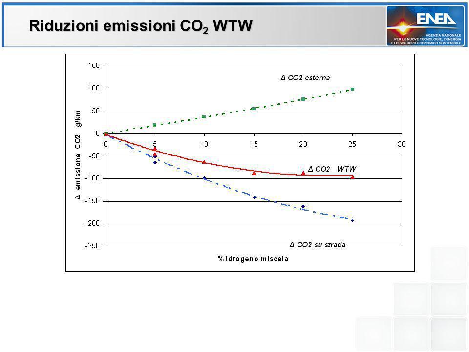 Riduzioni emissioni CO2 WTW