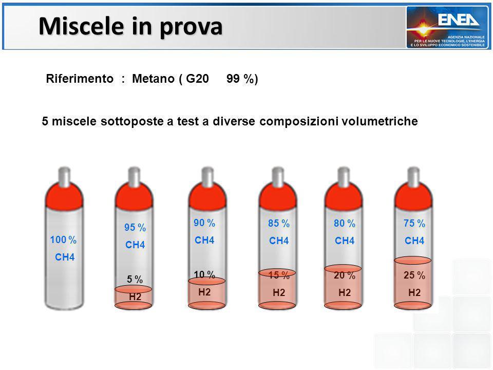 Miscele in prova Riferimento : Metano ( G20 99 %)