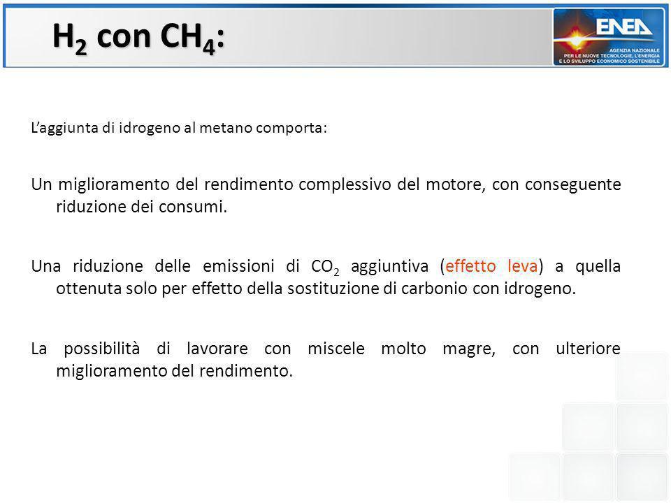 H2 con CH4: L'aggiunta di idrogeno al metano comporta: