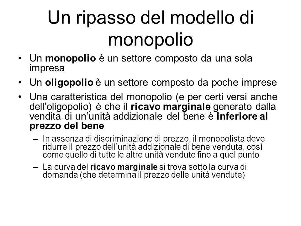 Un ripasso del modello di monopolio