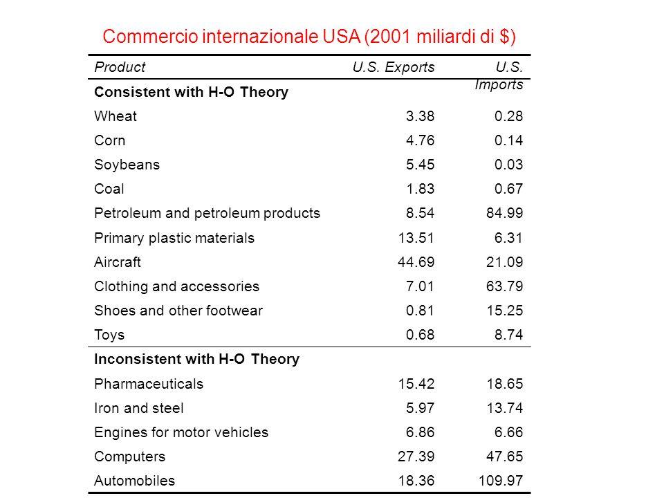 Commercio internazionale USA (2001 miliardi di $)