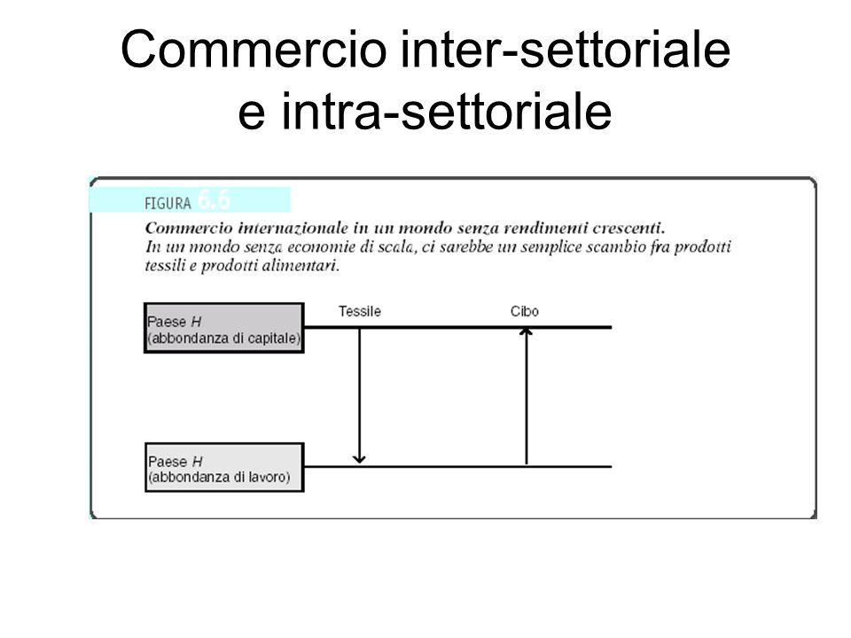 Commercio inter-settoriale e intra-settoriale