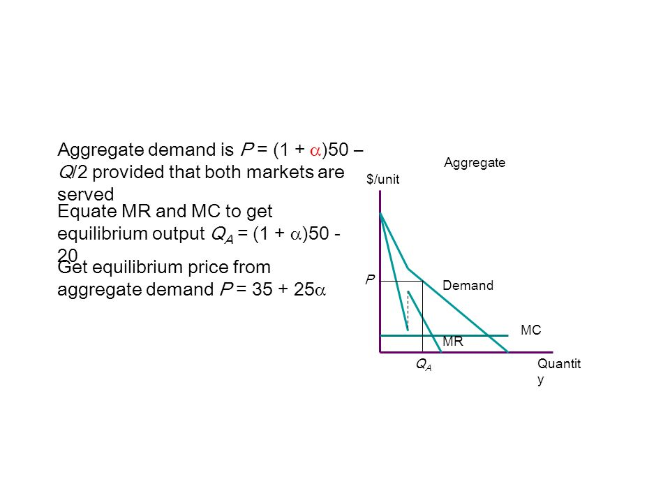 Equate MR and MC to get equilibrium output QA = (1 + )50 - 20