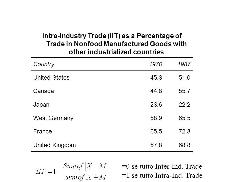 =0 se tutto Inter-Ind. Trade =1 se tutto Intra-Ind. Trade