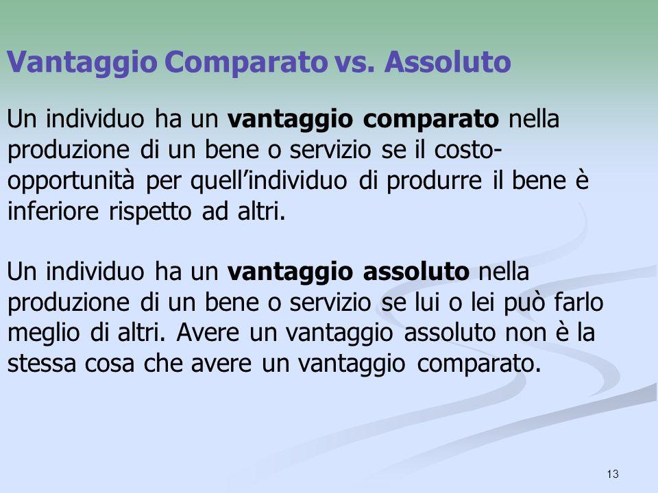 Vantaggio Comparato vs. Assoluto