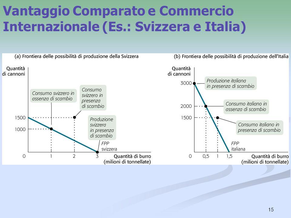 Vantaggio Comparato e Commercio Internazionale (Es