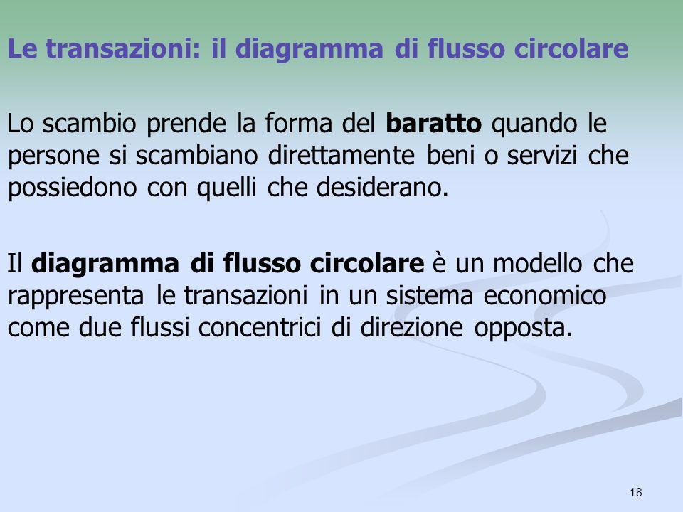 Le transazioni: il diagramma di flusso circolare