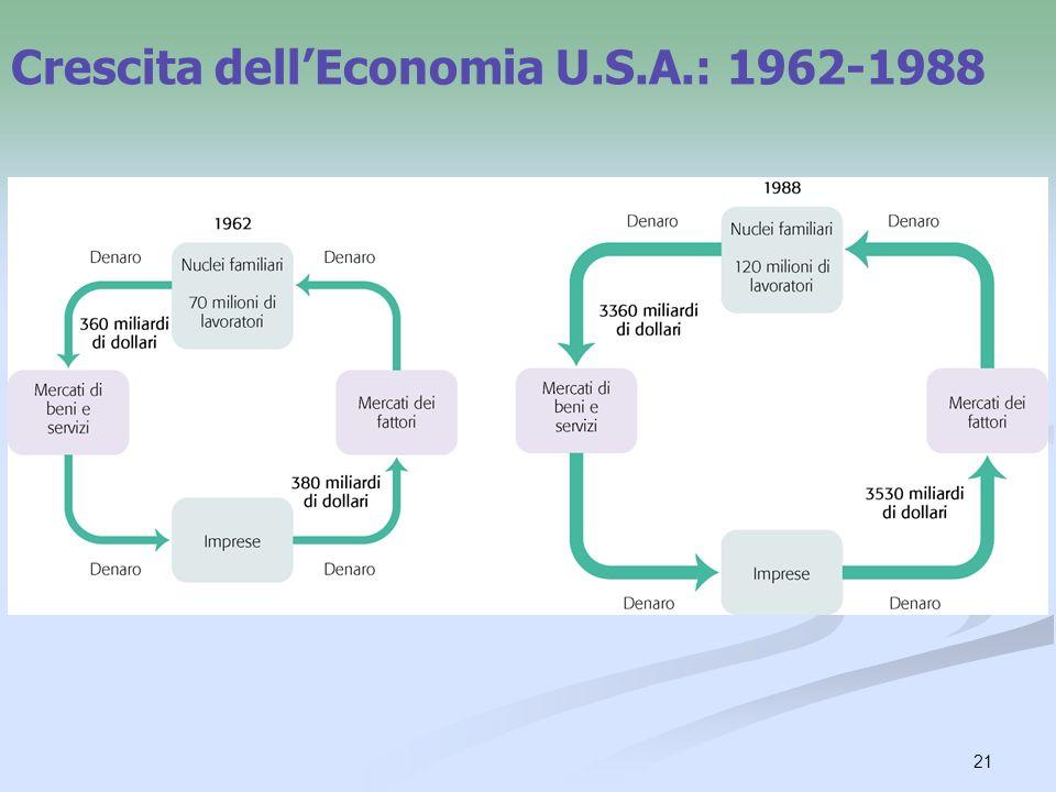 Crescita dell'Economia U.S.A.: 1962-1988