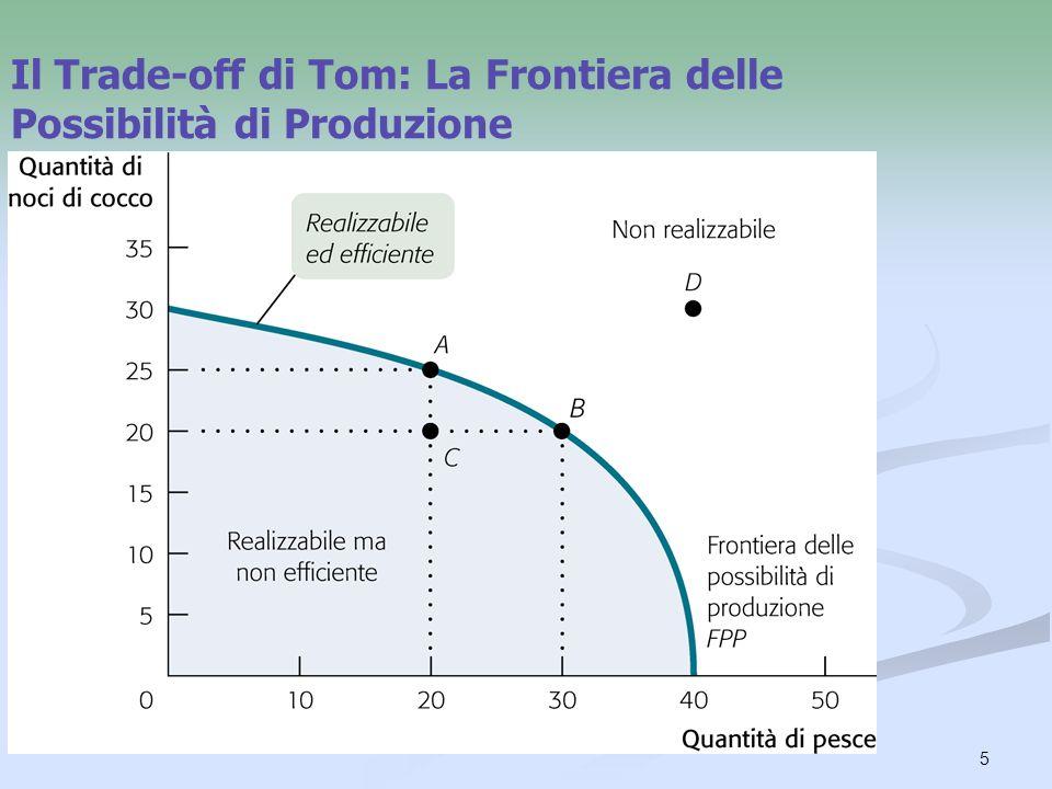 Il Trade-off di Tom: La Frontiera delle Possibilità di Produzione