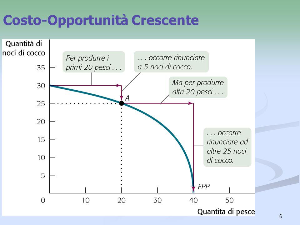Costo-Opportunità Crescente