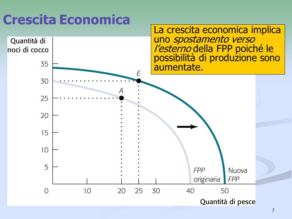 Crescita Economica La crescita economica implica uno spostamento verso l'esterno della FPP poiché le possibilità di produzione sono aumentate.