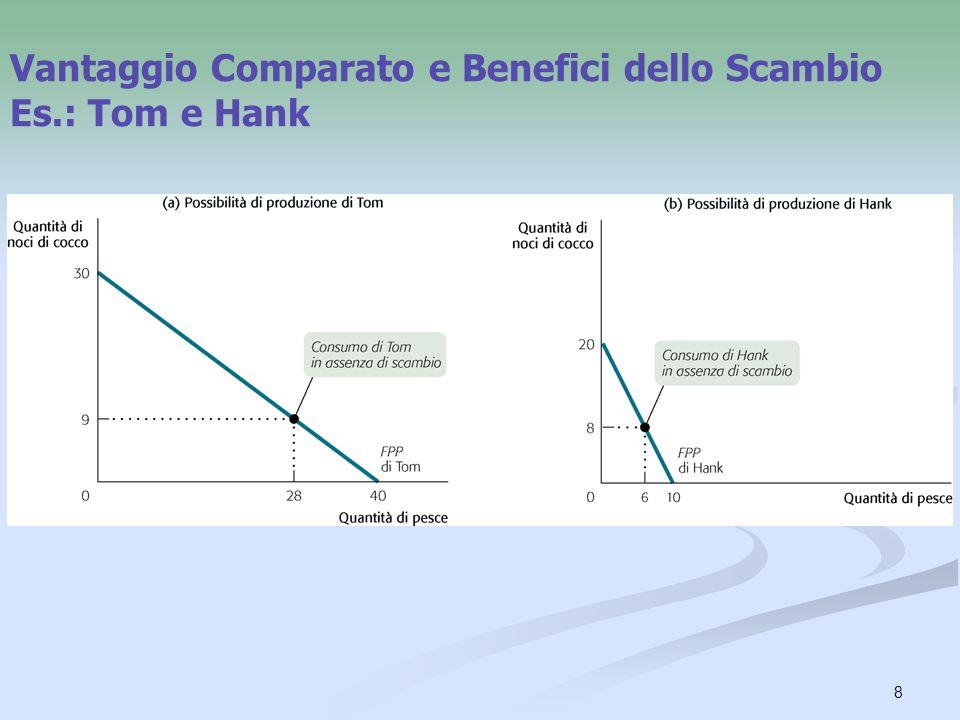 Vantaggio Comparato e Benefici dello Scambio Es.: Tom e Hank