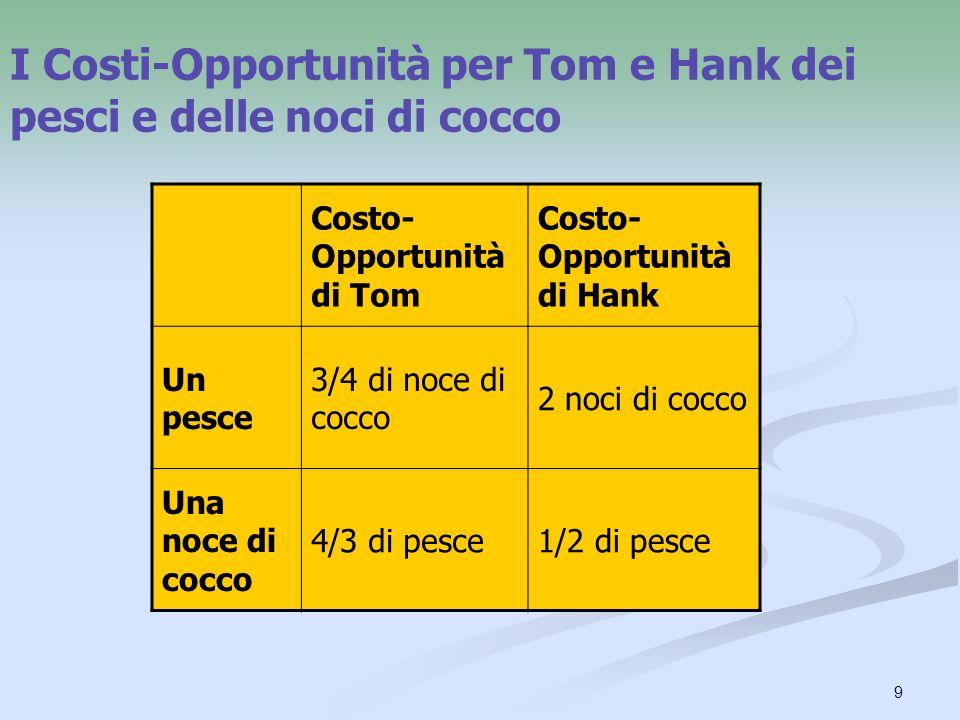 I Costi-Opportunità per Tom e Hank dei pesci e delle noci di cocco