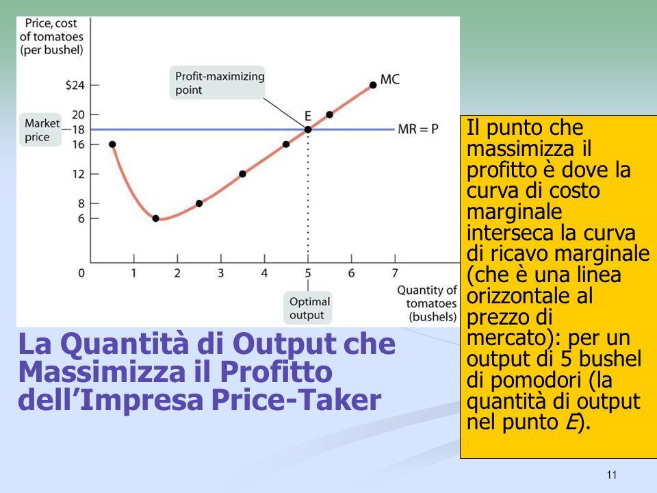 Il punto che massimizza il profitto è dove la curva di costo marginale interseca la curva di ricavo marginale (che è una linea orizzontale al prezzo di mercato): per un output di 5 bushel di pomodori (la quantità di output nel punto E).