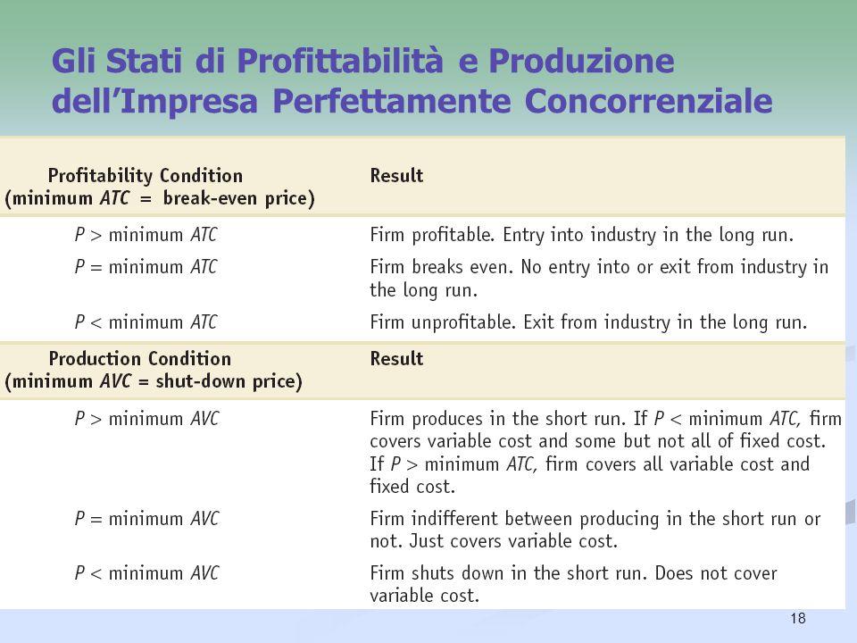 Gli Stati di Profittabilità e Produzione dell'Impresa Perfettamente Concorrenziale
