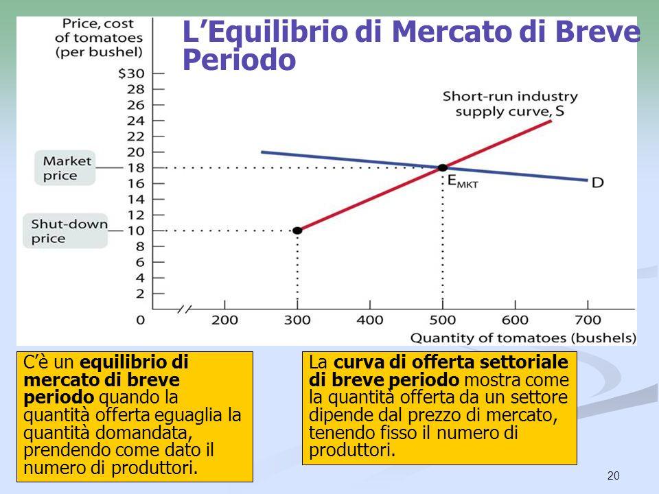 L'Equilibrio di Mercato di Breve Periodo