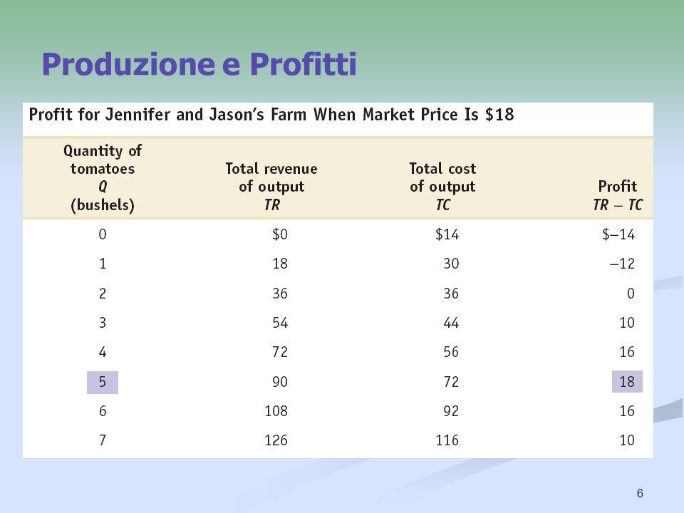 Produzione e Profitti