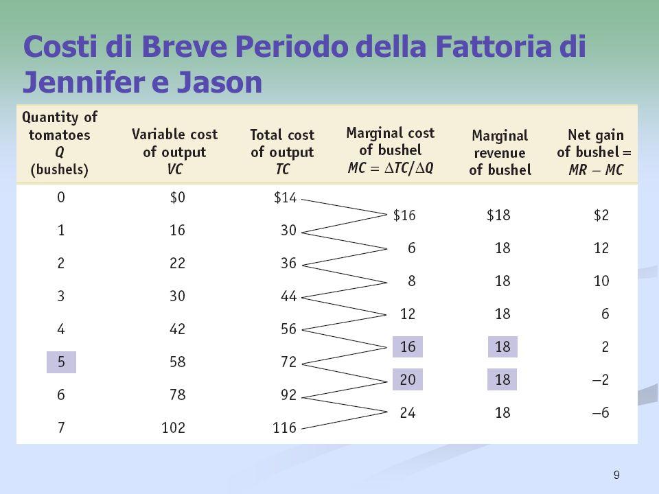 Costi di Breve Periodo della Fattoria di Jennifer e Jason