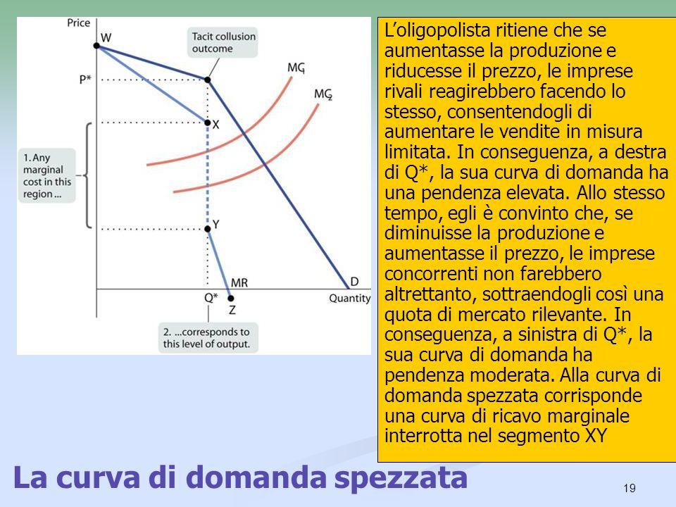 La curva di domanda spezzata