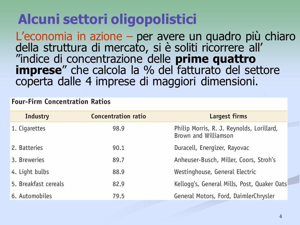 Alcuni settori oligopolistici
