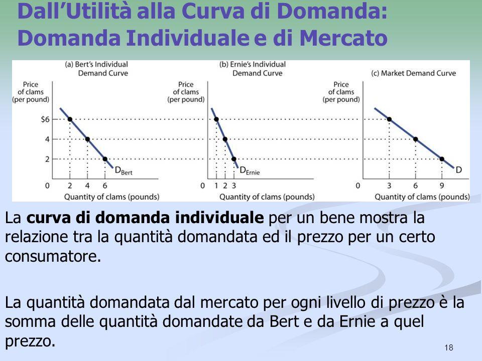 Dall'Utilità alla Curva di Domanda: Domanda Individuale e di Mercato