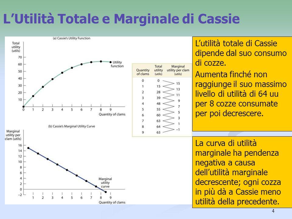 L'Utilità Totale e Marginale di Cassie