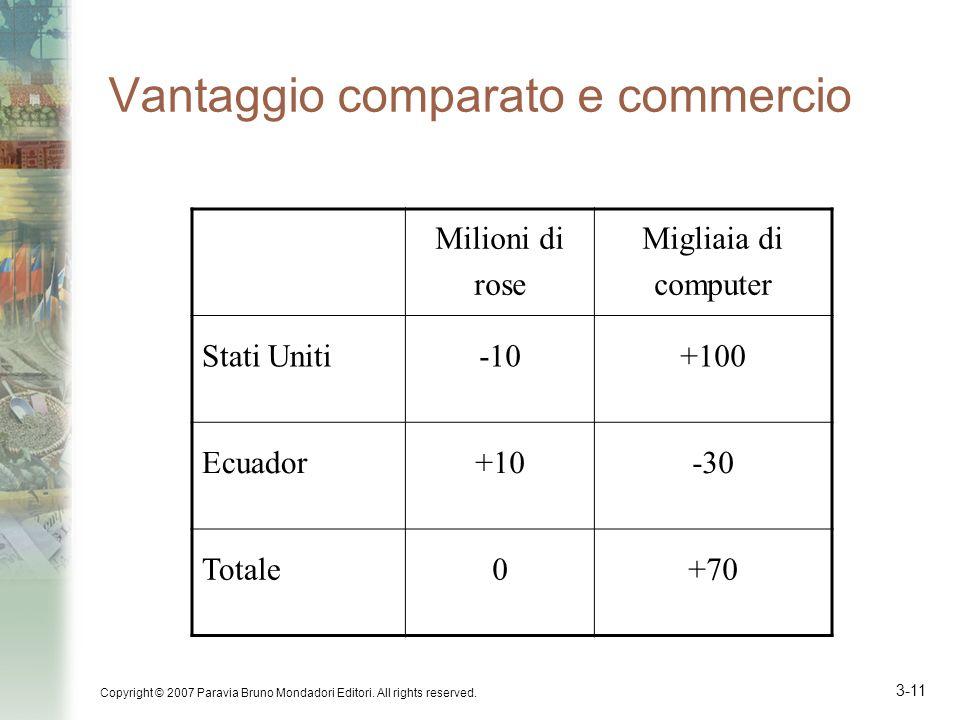 Vantaggio comparato e commercio
