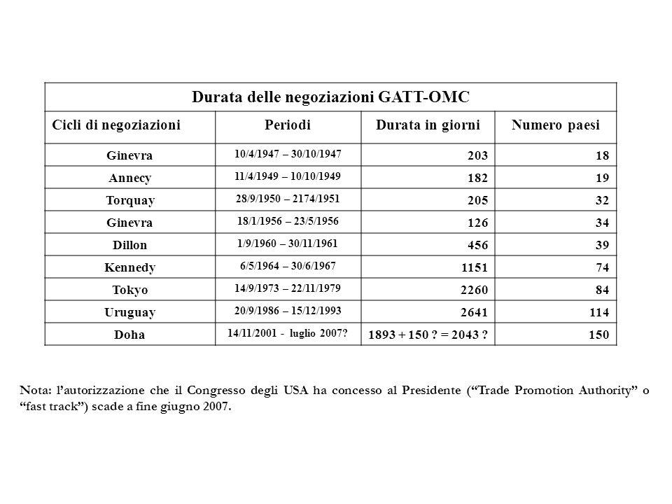 Durata delle negoziazioni GATT-OMC