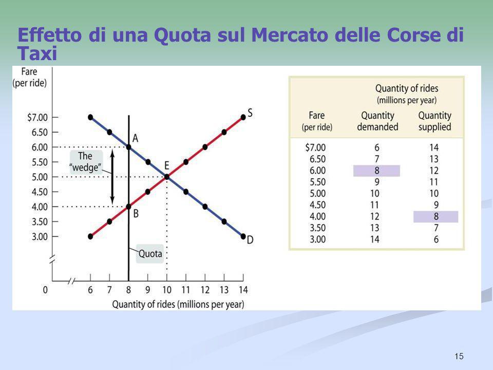 Effetto di una Quota sul Mercato delle Corse di Taxi