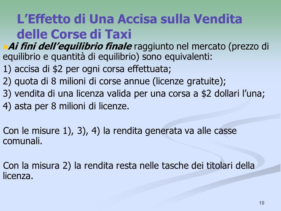 L'Effetto di Una Accisa sulla Vendita delle Corse di Taxi